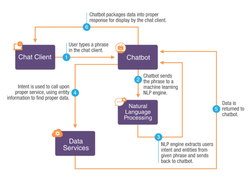 Working of chatbot