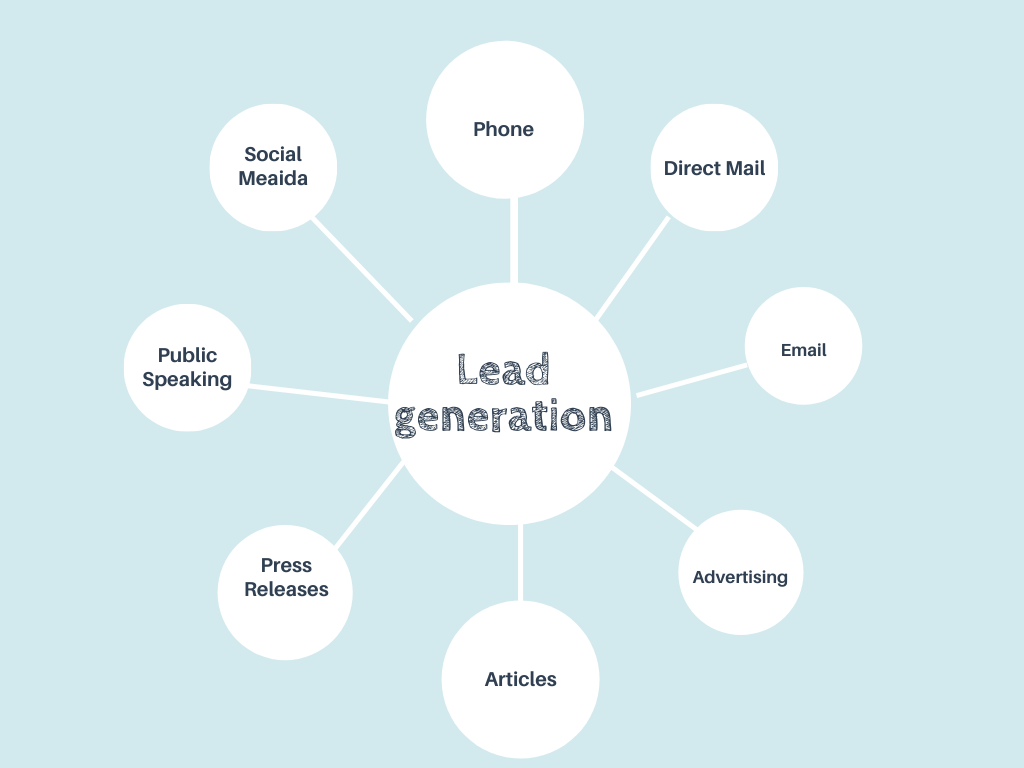 What exactly is lead generation