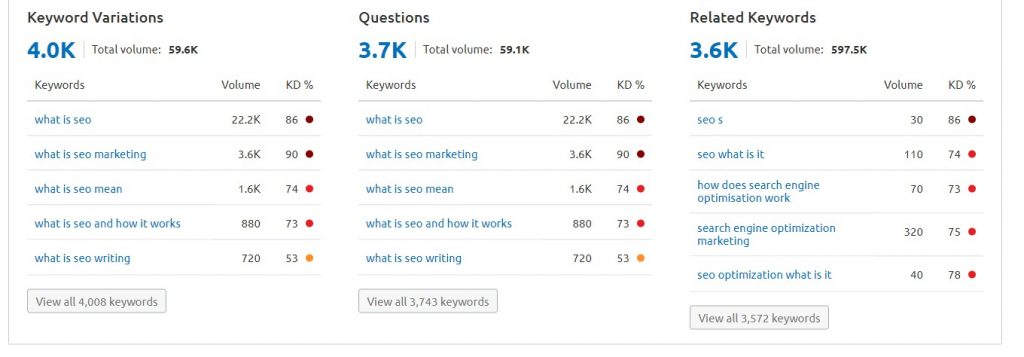 SEMRush keyword research tools